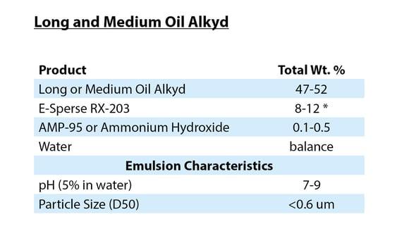Long & Medium Oil